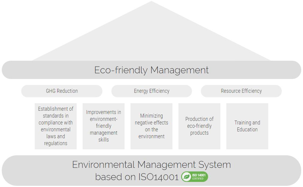 Eco-friendlyManagement