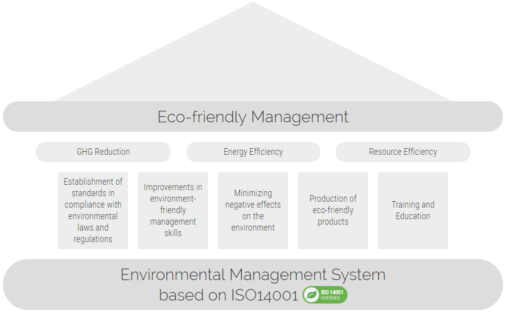 Eco-friendlyManagement